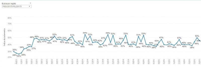 Reprodução - Gráfico mostra oscilação da taxa de isolamento em Prudente