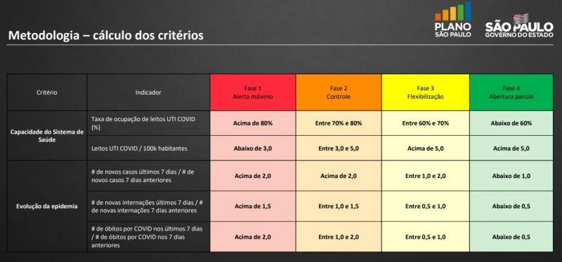 Reprodução:Cada critério também respeita as cores das fases, conforme o desempenho