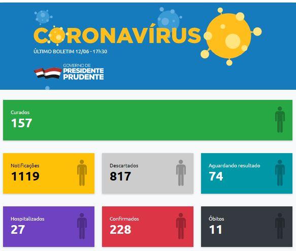 Foto: Reprodução – Município chega a 228 casos de Covid-19