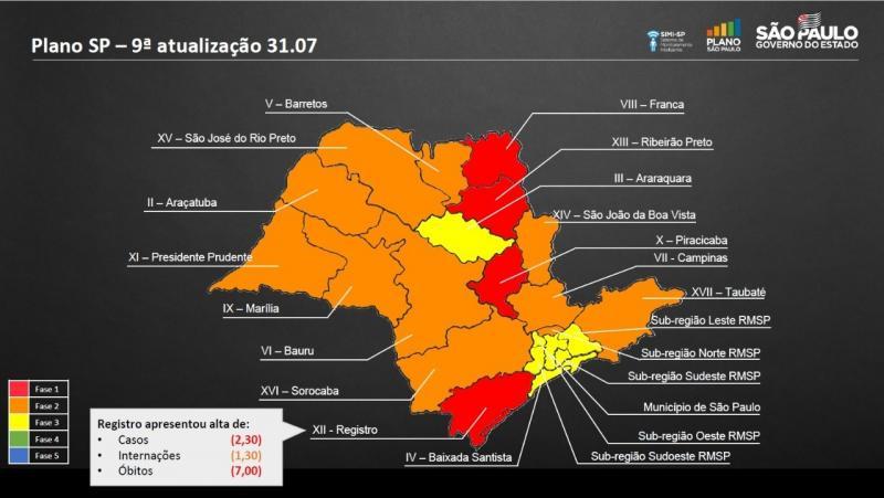 Região seguirá na fase laranja do Plano São Paulo