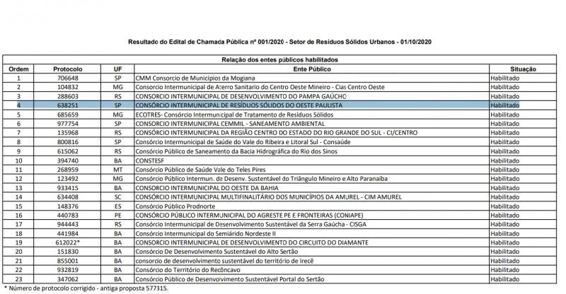 Reprodução - Cirsop ficou habilitado em quarto lugar no Chamamento Público 001/2020