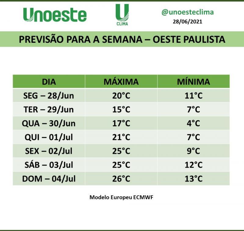 Frente fria está chamando muito a atenção dos meteorologistas, pois trata-se de um sistema forte e que vai avançar pelo interior do Brasil